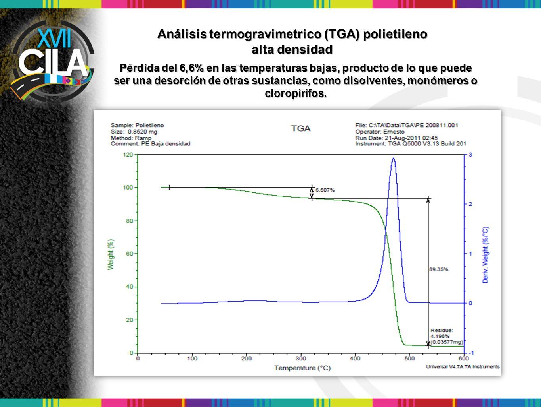 Análisis termogravimetrico (TGA) polietileno alta densidad