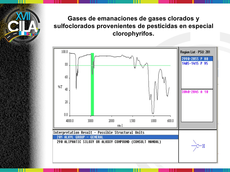 Gases de emanaciones de gases clorados y sulfoclorados provenientes de pesticidas en especial clorophyrifos.