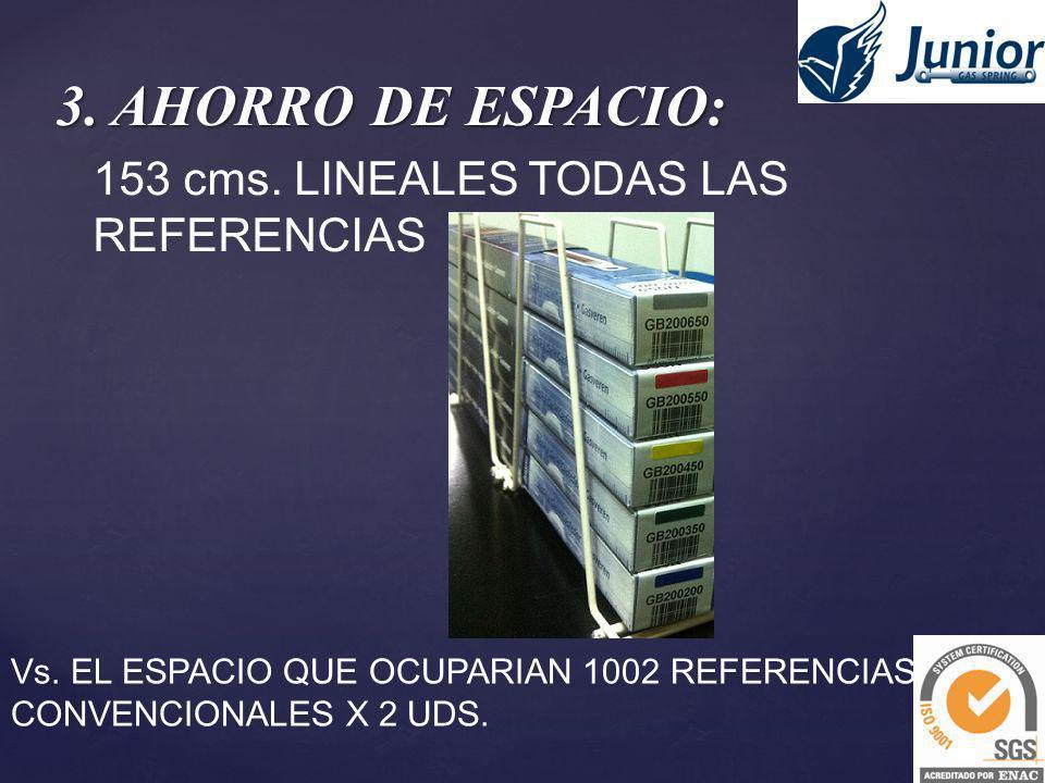 3. AHORRO DE ESPACIO: 153 cms. LINEALES TODAS LAS REFERENCIAS