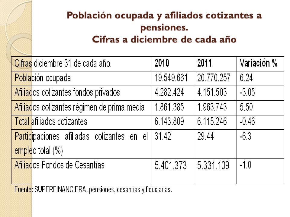 Población ocupada y afiliados cotizantes a pensiones