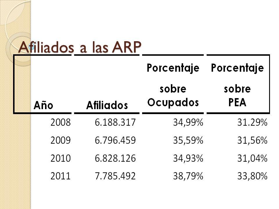 Afiliados a las ARP