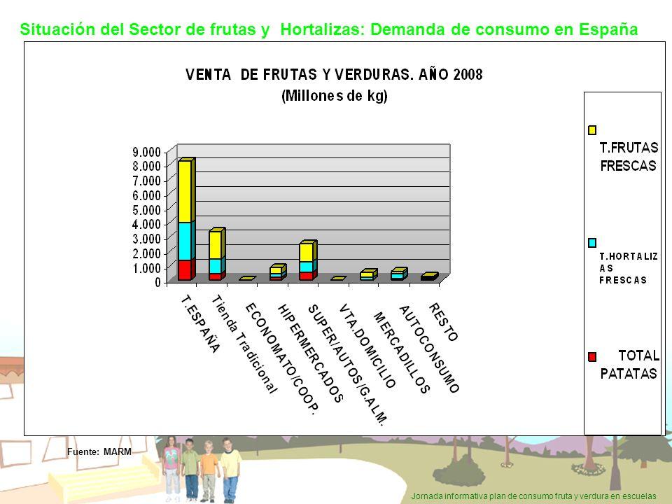 Situación del Sector de frutas y Hortalizas: Demanda de consumo en España