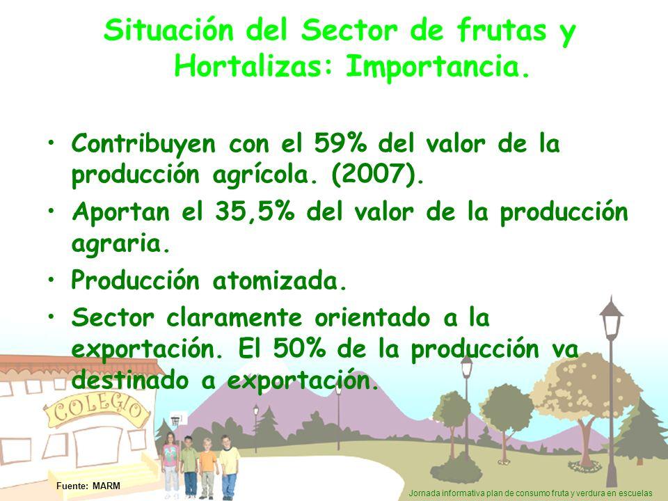 Situación del Sector de frutas y Hortalizas: Importancia.