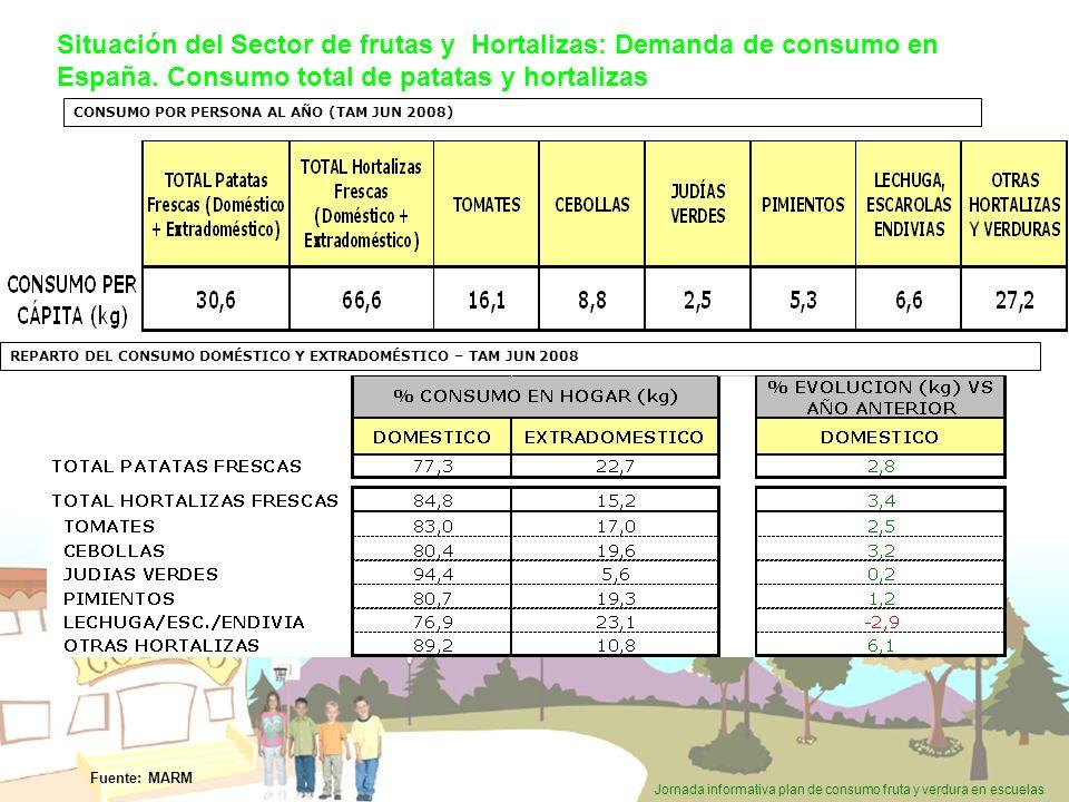 Situación del Sector de frutas y Hortalizas: Demanda de consumo en España. Consumo total de patatas y hortalizas