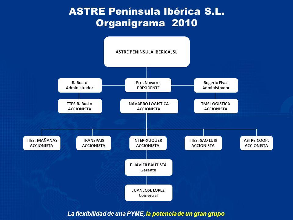 ASTRE Península Ibérica S.L. Organigrama 2010