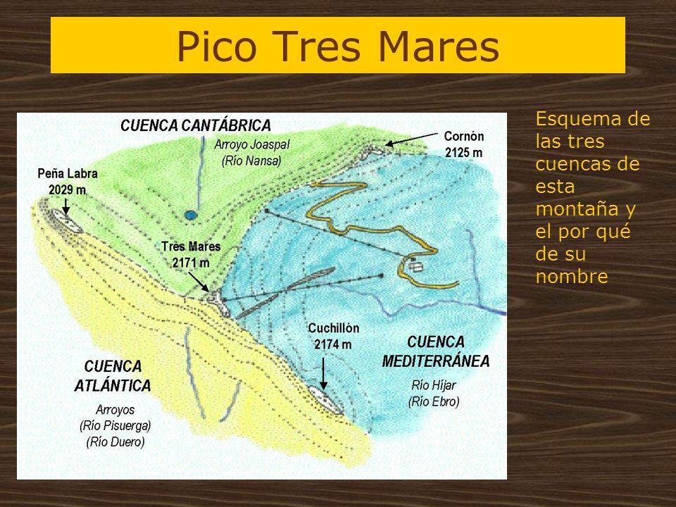Pico Tres Mares Esquema de las tres cuencas de esta montaña y el por qué de su nombre