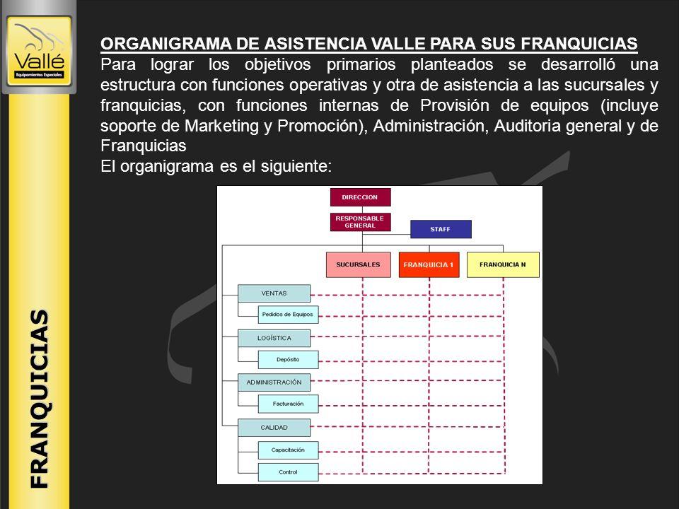 FRANQUICIAS ORGANIGRAMA DE ASISTENCIA VALLE PARA SUS FRANQUICIAS