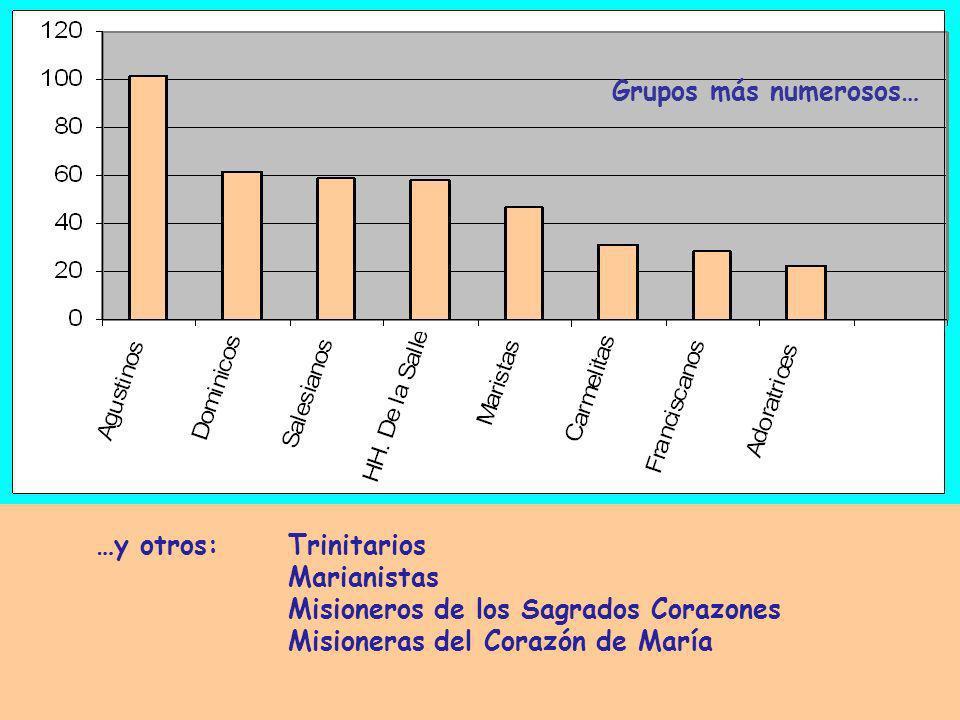 Grupos más numerosos… …y otros: Trinitarios. Marianistas.