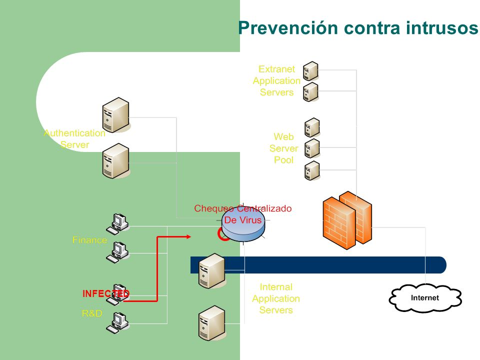 Prevención contra intrusos