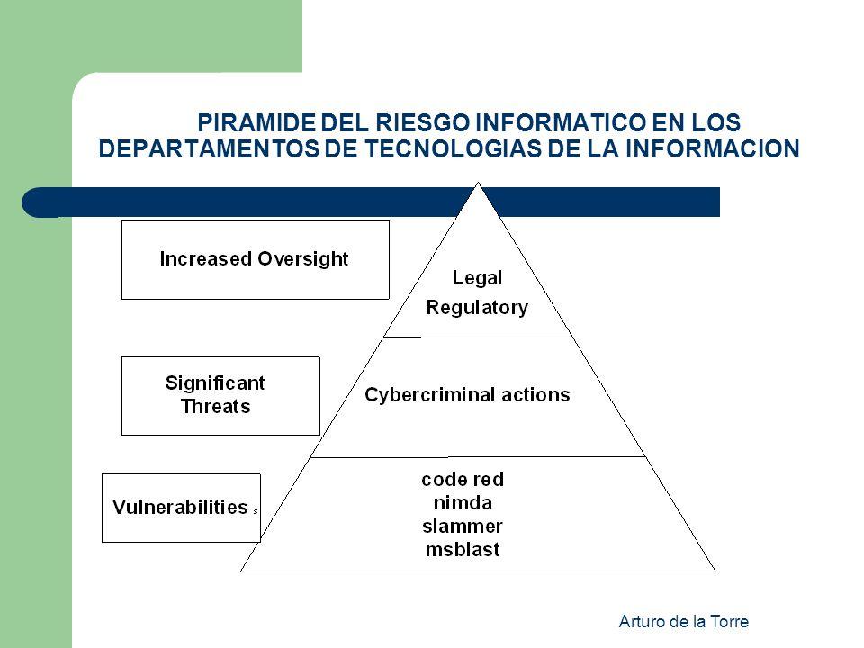 PIRAMIDE DEL RIESGO INFORMATICO EN LOS DEPARTAMENTOS DE TECNOLOGIAS DE LA INFORMACION