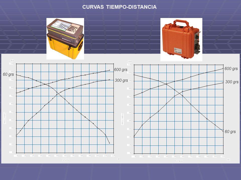 CURVAS TIEMPO-DISTANCIA