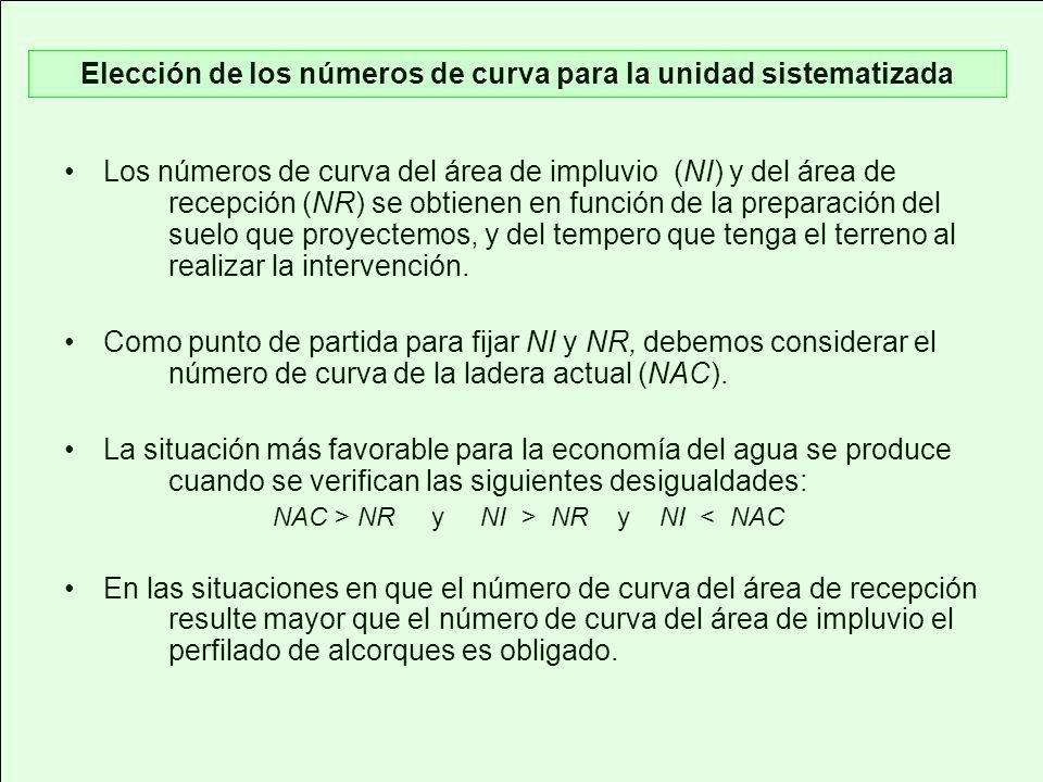 Elección de los números de curva para la unidad sistematizada