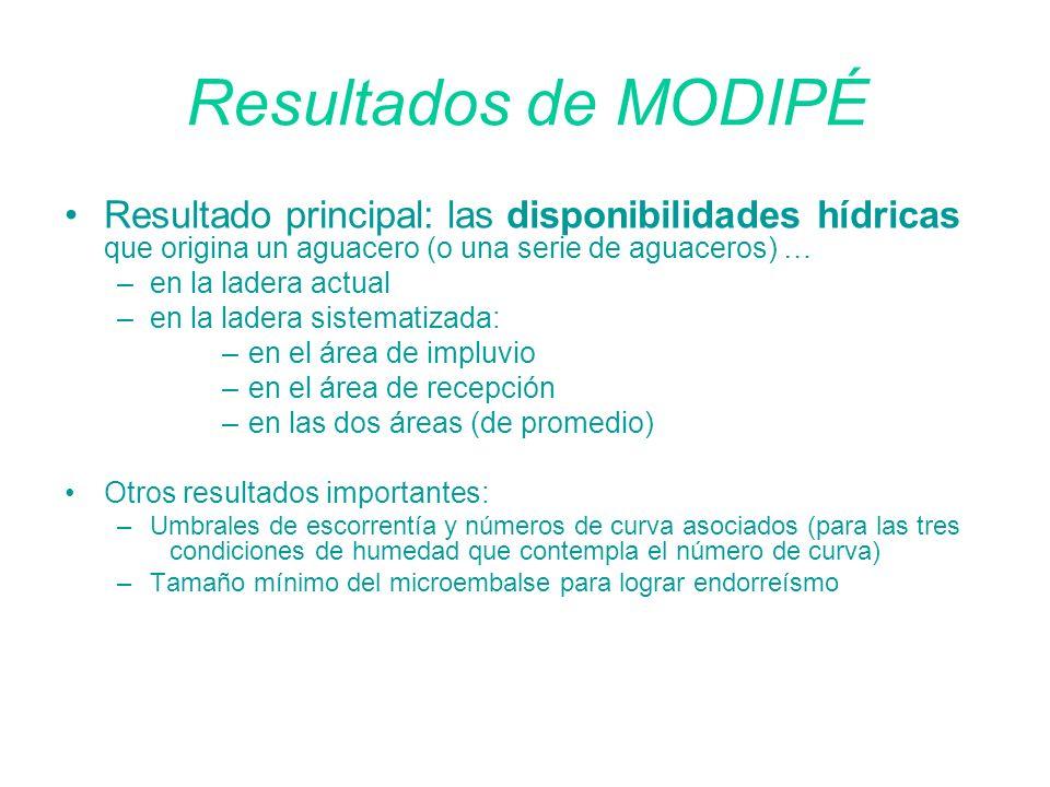 Resultados de MODIPÉ Resultado principal: las disponibilidades hídricas que origina un aguacero (o una serie de aguaceros) …
