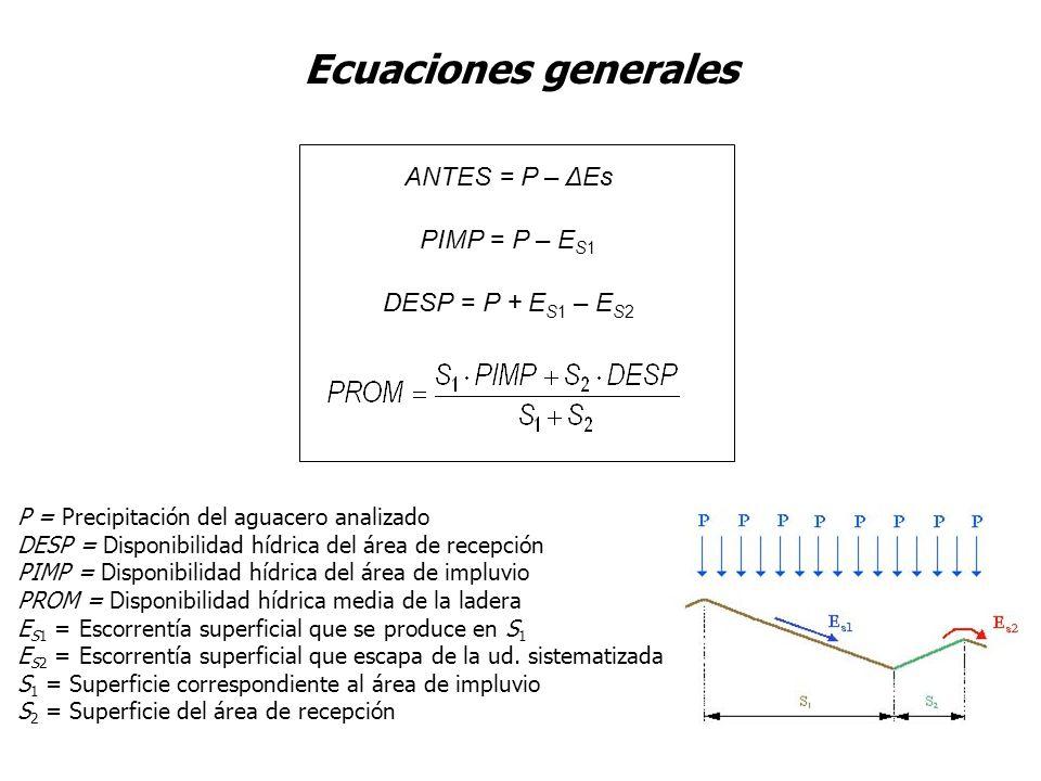 Ecuaciones generales ANTES = P – ΔEs PIMP = P – ES1