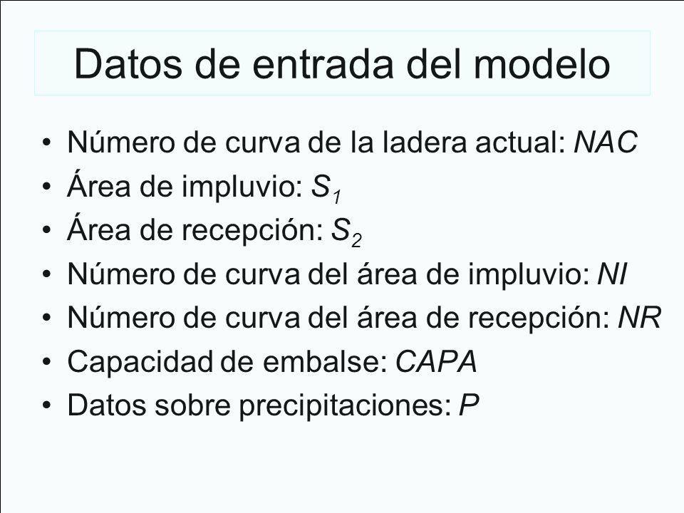 Datos de entrada del modelo