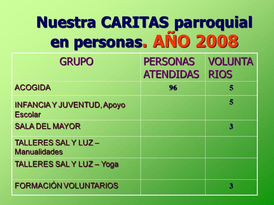 Nuestra CARITAS parroquial en personas. AÑO 2008