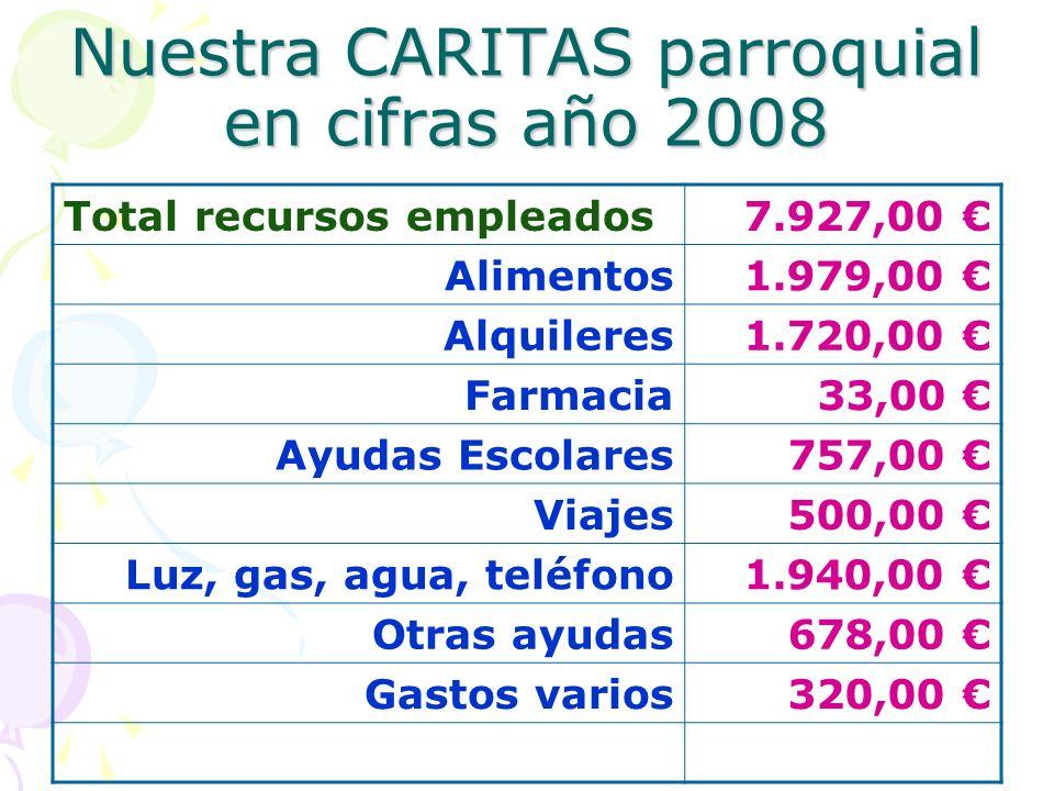 Nuestra CARITAS parroquial en cifras año 2008