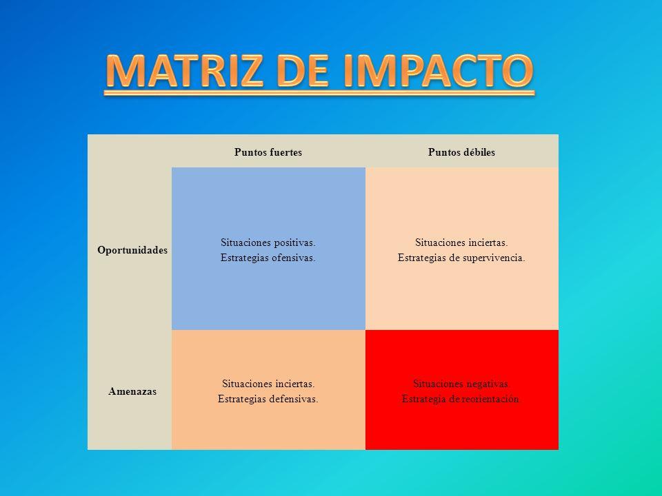 MATRIZ DE IMPACTO Puntos fuertes Puntos débiles Oportunidades