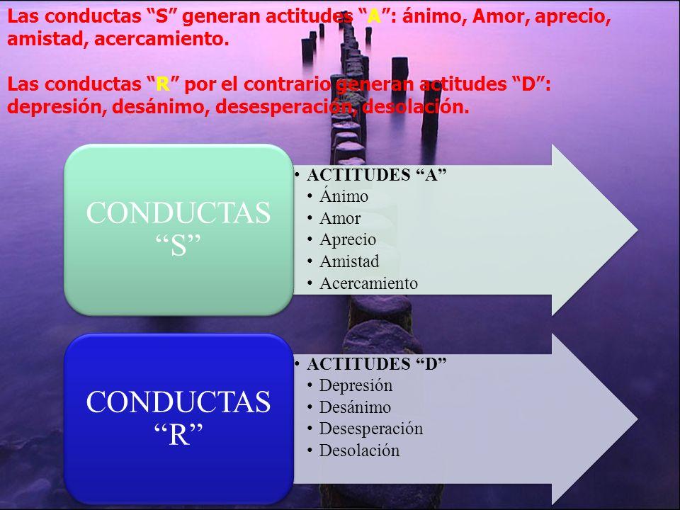 Las conductas S generan actitudes A : ánimo, Amor, aprecio, amistad, acercamiento. Las conductas R por el contrario generan actitudes D : depresión, desánimo, desesperación, desolación.