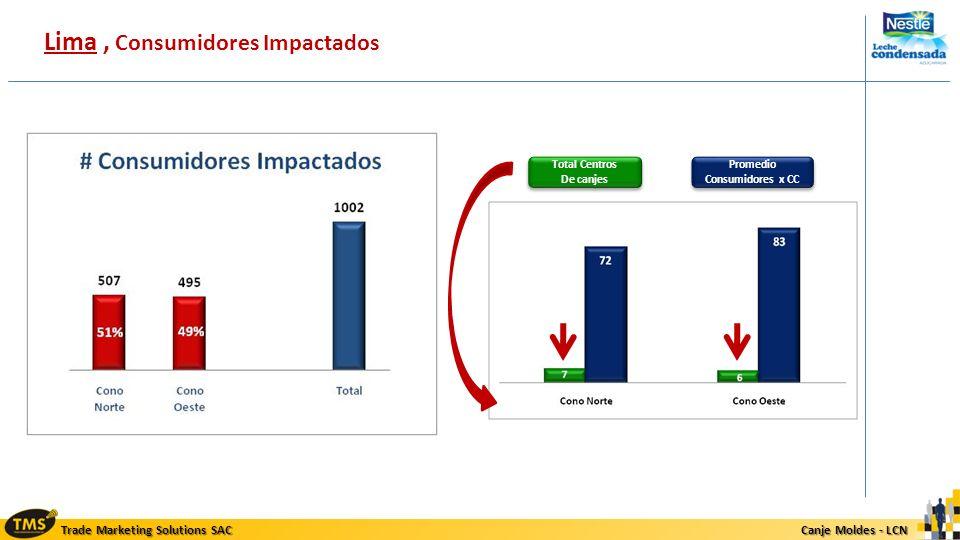 Lima , Consumidores Impactados