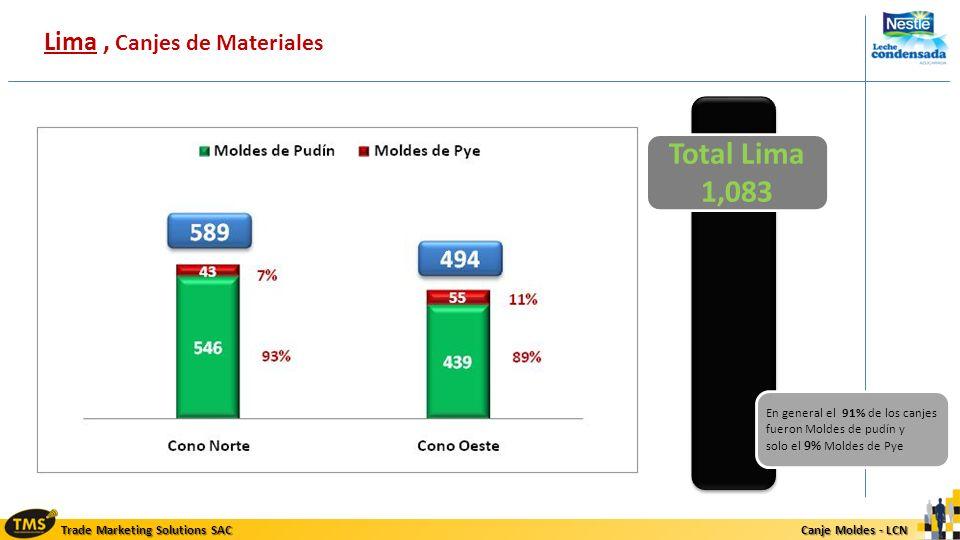 Total Lima 1,083 Lima , Canjes de Materiales