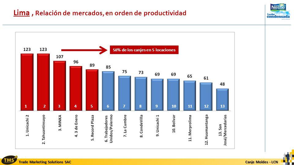 Lima , Relación de mercados, en orden de productividad
