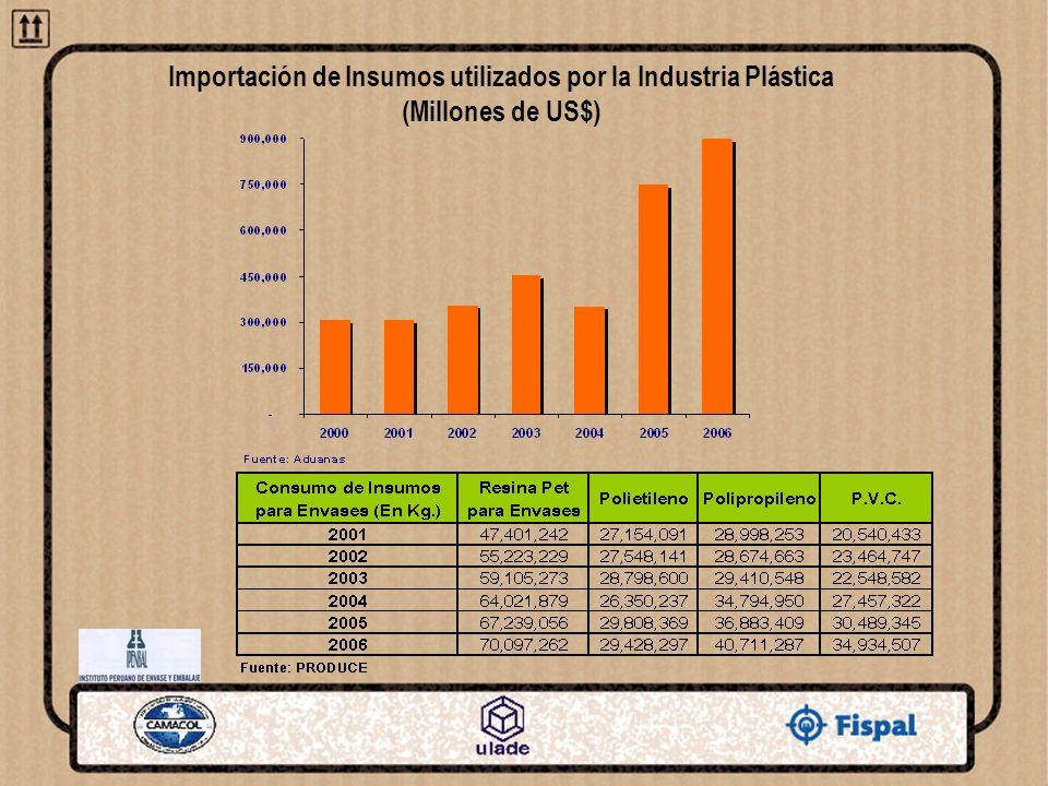Importación de Insumos utilizados por la Industria Plástica