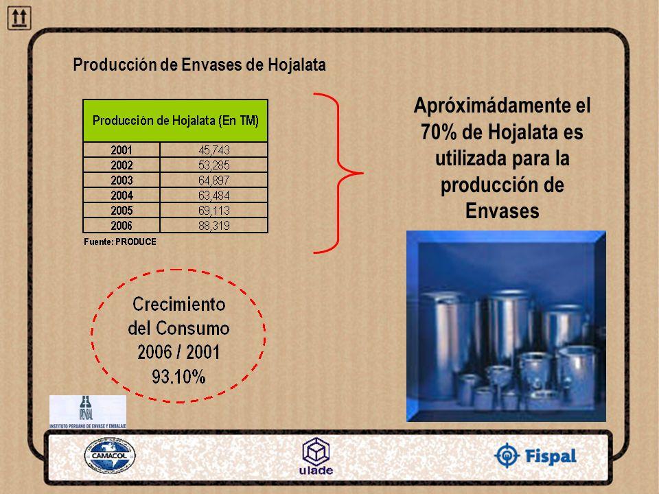 Producción de Envases de Hojalata