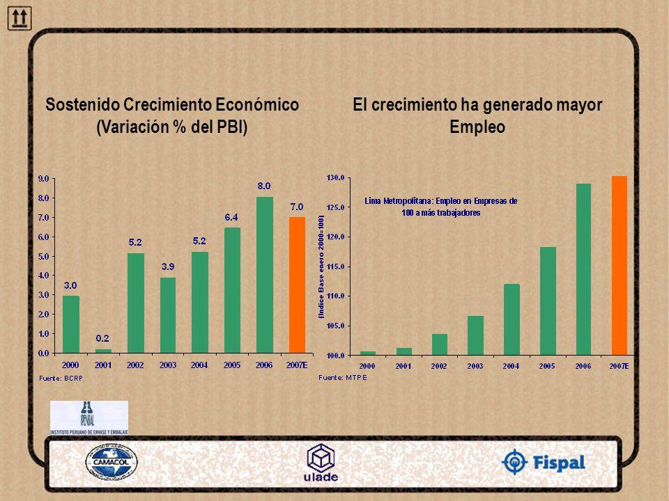 Sostenido Crecimiento Económico (Variación % del PBI)