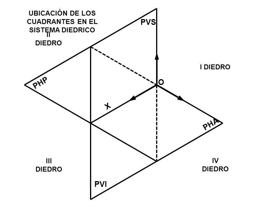 UBICACIÓN DE LOS CUADRANTES EN EL SISTEMA DIEDRICO