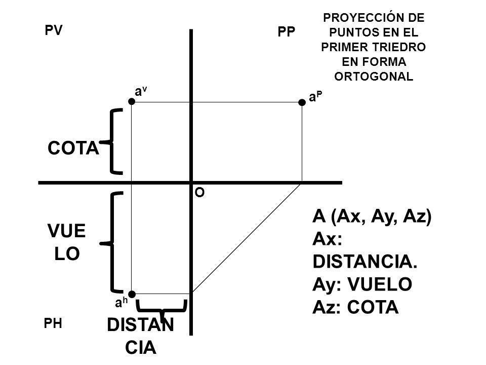 PROYECCIÓN DE PUNTOS EN EL PRIMER TRIEDRO EN FORMA ORTOGONAL