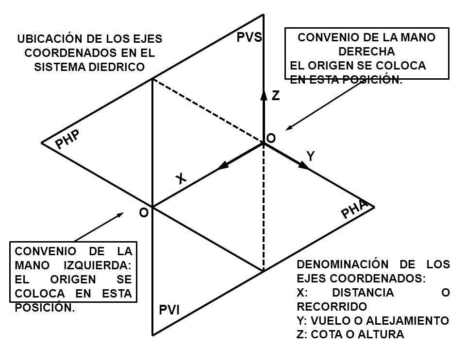 UBICACIÓN DE LOS EJES COORDENADOS EN EL SISTEMA DIEDRICO