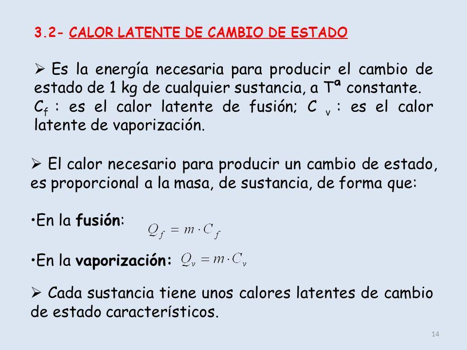 3.2- CALOR LATENTE DE CAMBIO DE ESTADO