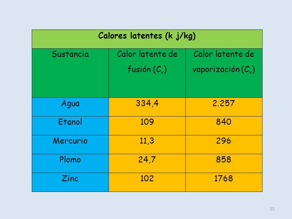 Calores latentes (k j/kg)