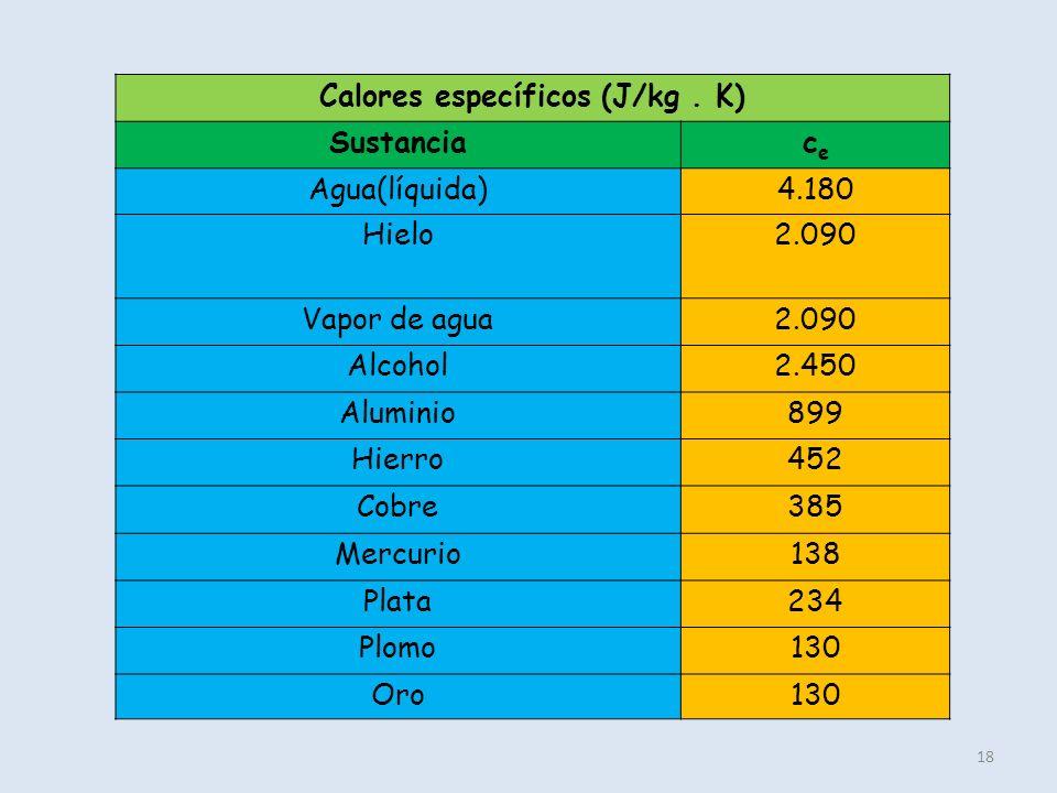 Calores específicos (J/kg . K)