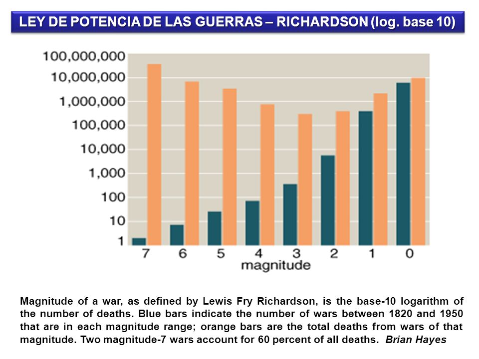 LEY DE POTENCIA DE LAS GUERRAS – RICHARDSON (log. base 10)