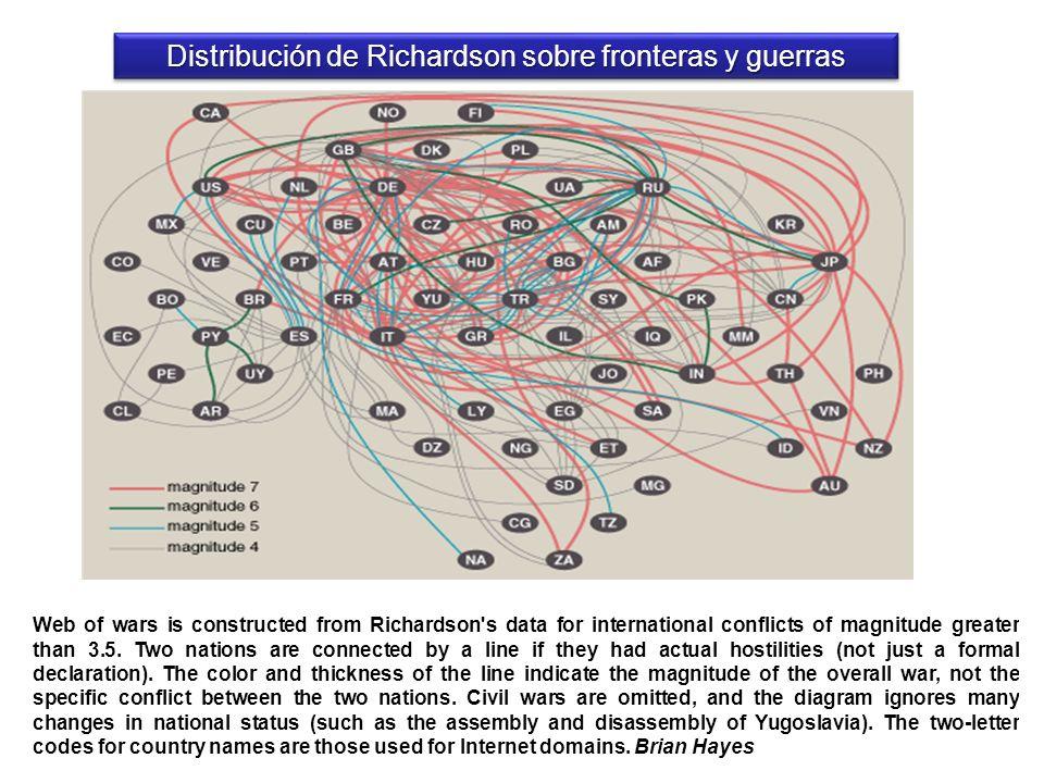 Distribución de Richardson sobre fronteras y guerras