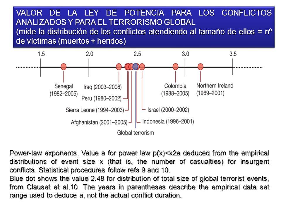 VALOR DE LA LEY DE POTENCIA PARA LOS CONFLICTOS ANALIZADOS Y PARA EL TERRORISMO GLOBAL