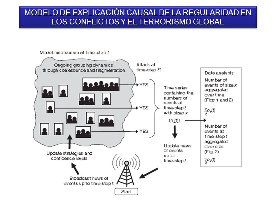 MODELO DE EXPLICACIÓN CAUSAL DE LA REGULARIDAD EN LOS CONFLICTOS Y EL TERRORISMO GLOBAL