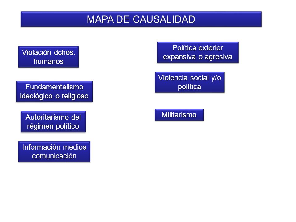 MAPA DE CAUSALIDAD Política exterior expansiva o agresiva