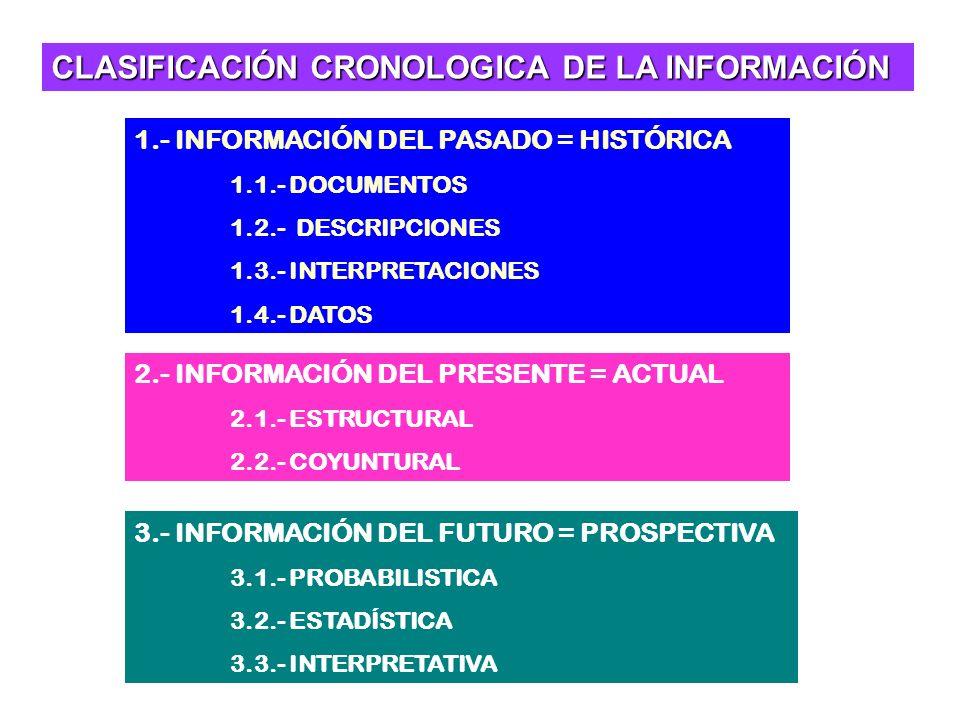 CLASIFICACIÓN CRONOLOGICA DE LA INFORMACIÓN