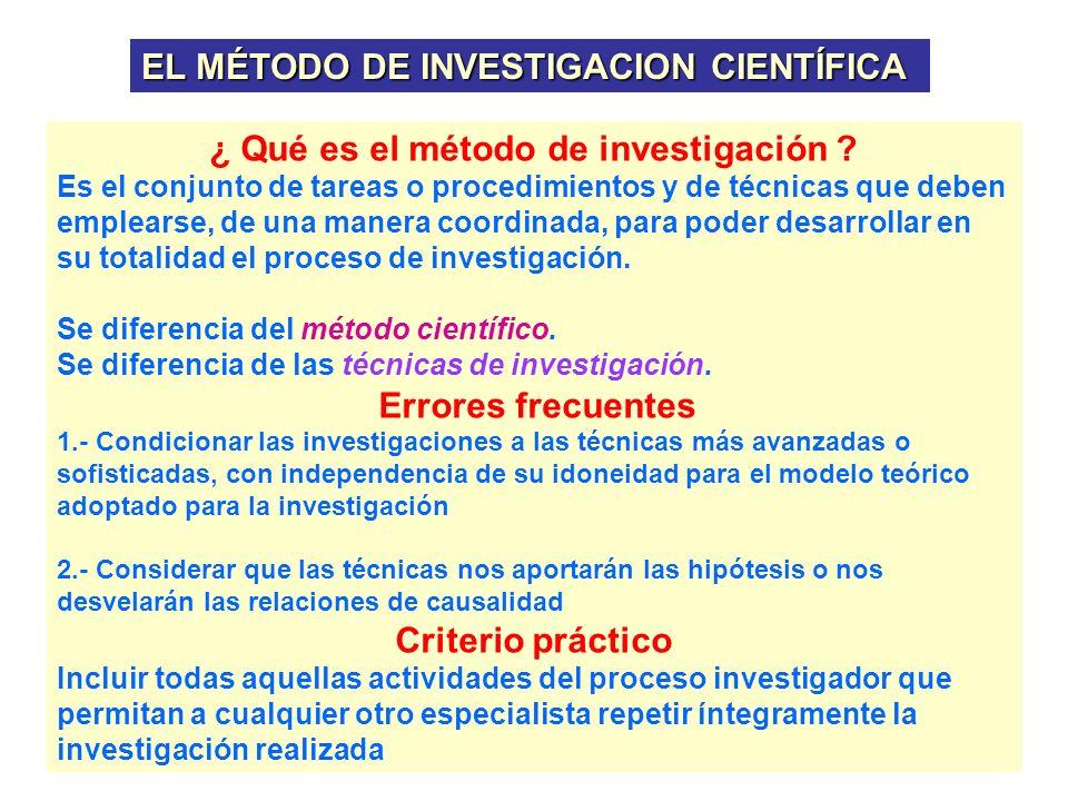 ¿ Qué es el método de investigación