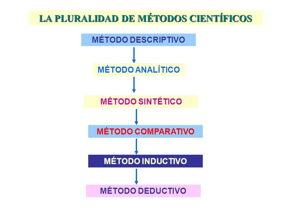 LA PLURALIDAD DE MÉTODOS CIENTÍFICOS