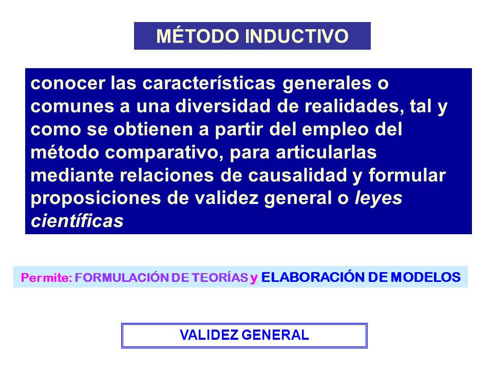 Permite: FORMULACIÓN DE TEORÍAS y ELABORACIÓN DE MODELOS