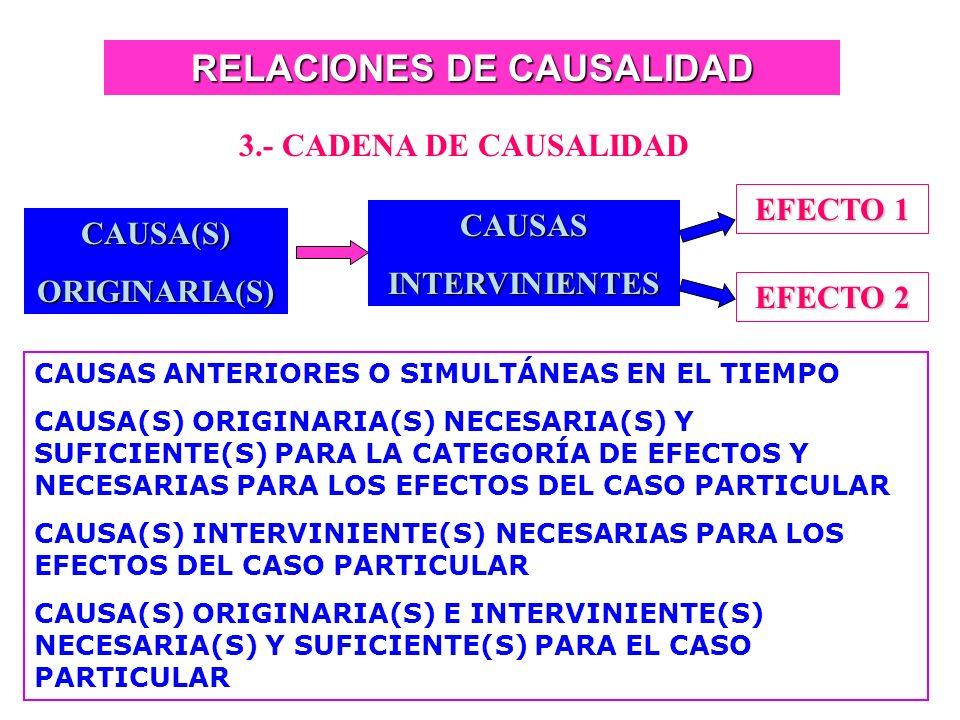 RELACIONES DE CAUSALIDAD
