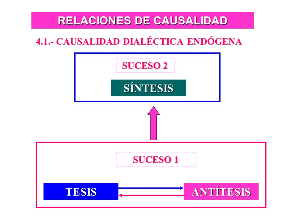 RELACIONES DE CAUSALIDAD 4.1.- CAUSALIDAD DIALÉCTICA ENDÓGENA