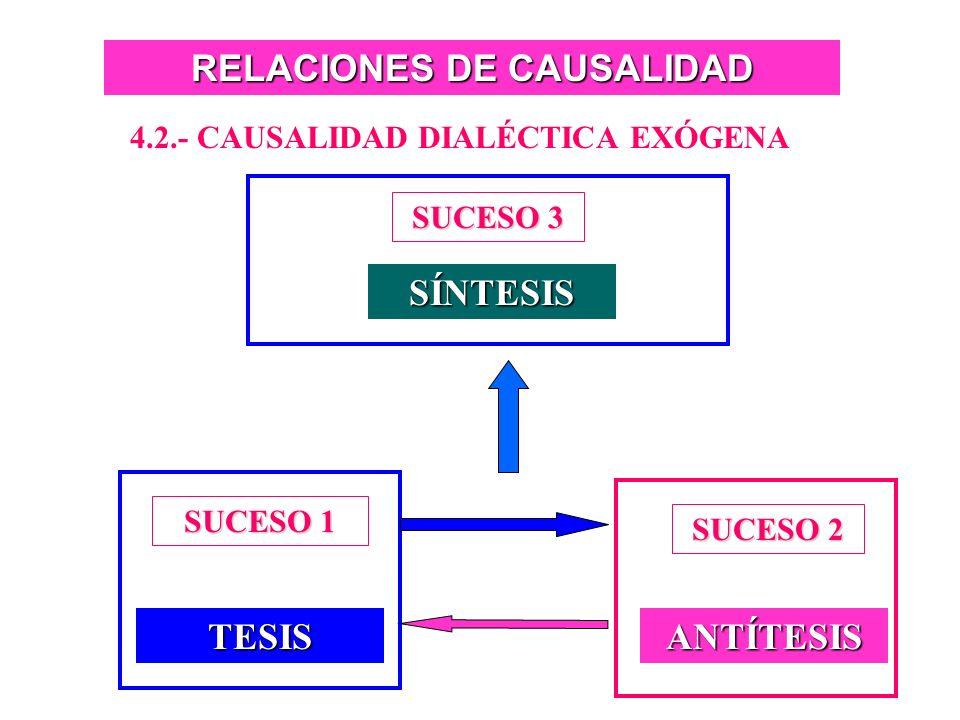RELACIONES DE CAUSALIDAD 4.2.- CAUSALIDAD DIALÉCTICA EXÓGENA