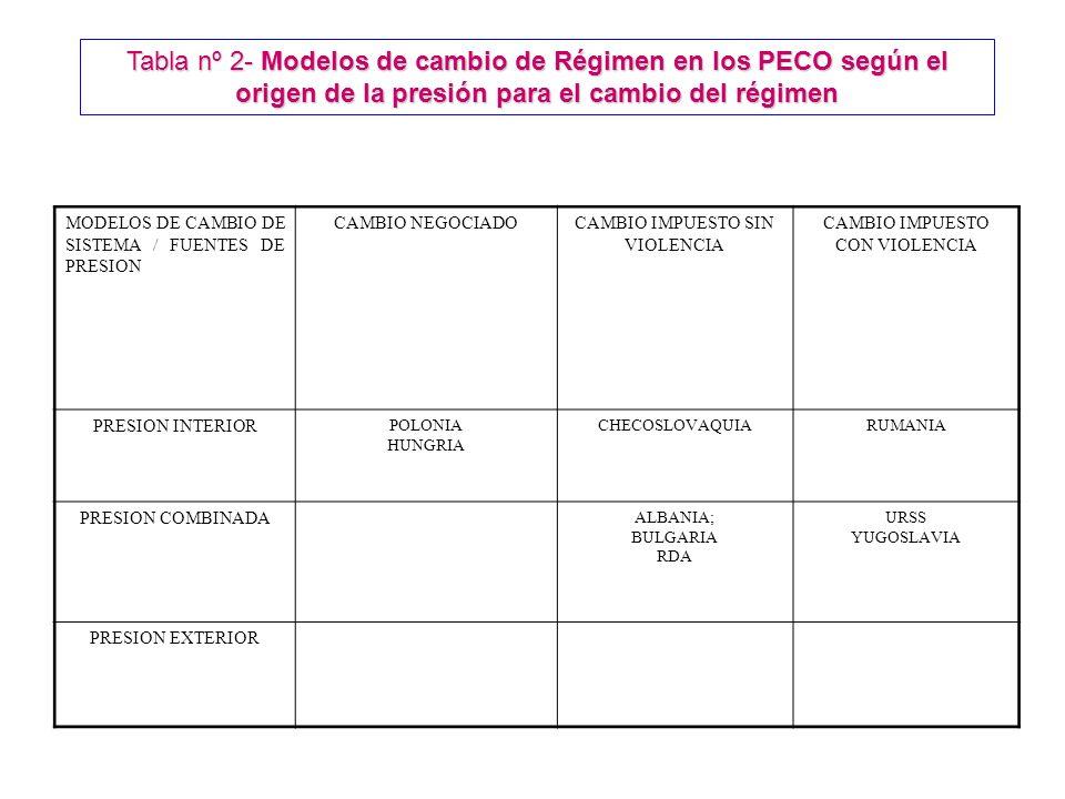 Tabla nº 2- Modelos de cambio de Régimen en los PECO según el origen de la presión para el cambio del régimen