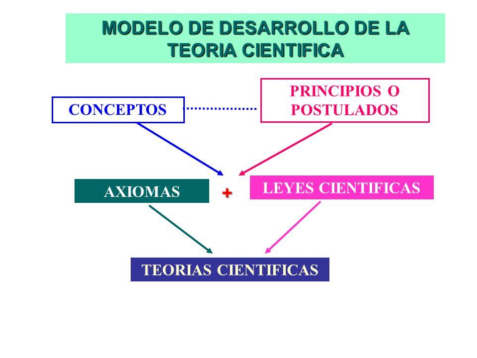 MODELO DE DESARROLLO DE LA TEORIA CIENTIFICA PRINCIPIOS O POSTULADOS