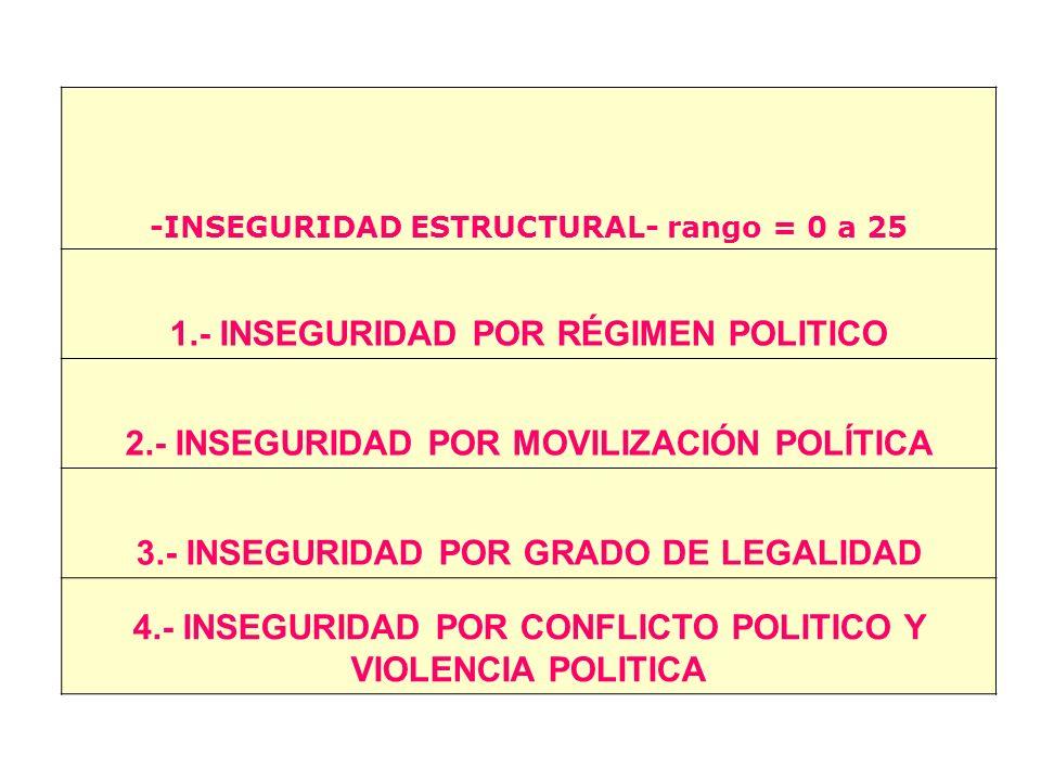 1.- INSEGURIDAD POR RÉGIMEN POLITICO